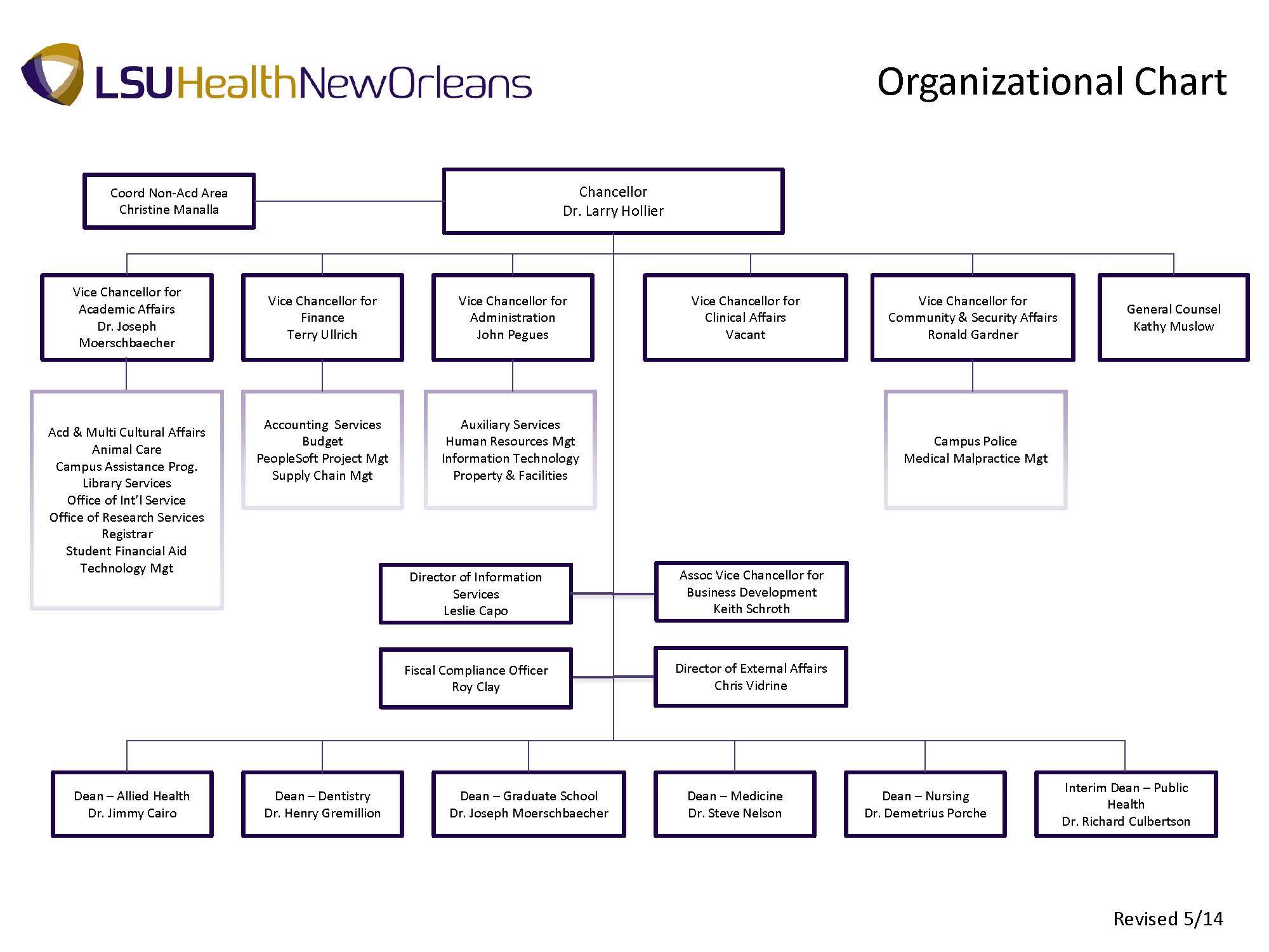 Organizational Chart - Louisiana State University Health